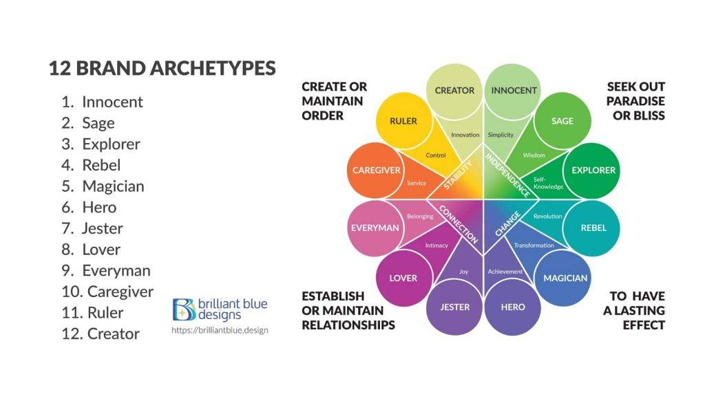 12 Jungian Archetypes
